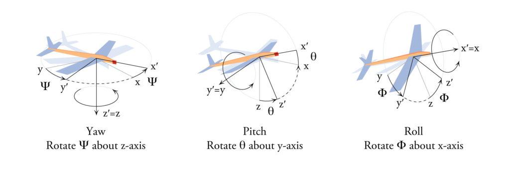 Stanford-yaw-pitch-roll